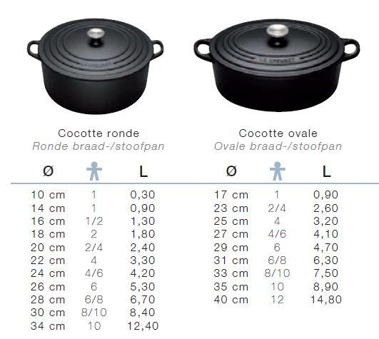 Boutique le creuset bien choisir sa cocotte cuisine maison - Comment choisir sa cocotte minute ...